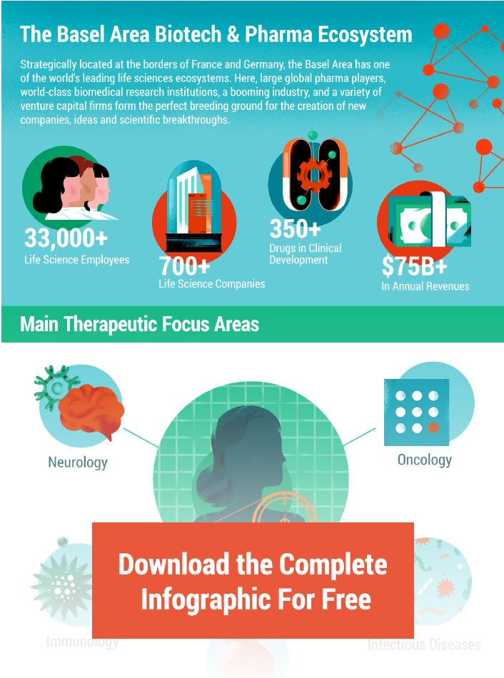 Infographic Basel Biotech and Pharma Ecosystem website teaser